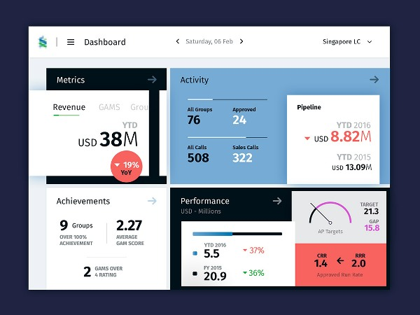Dashboard UI Kits